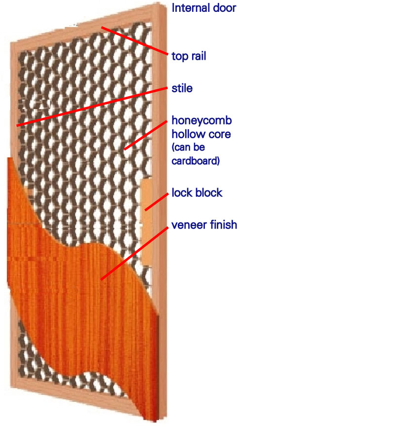 Unitcare best practice door detailed for Solid flush door
